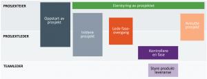 Oversikt over prosessene i PRINCE2
